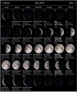 Moon Calendar For April 2019 Month