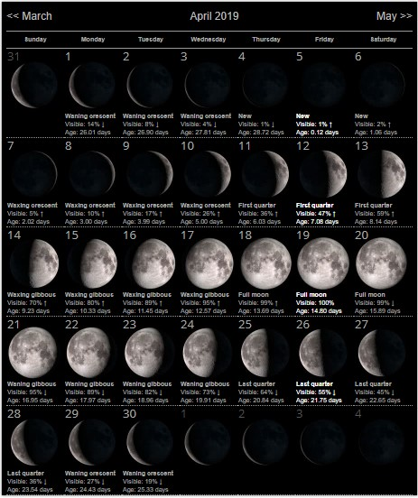 Moon Calendar For April 2019 Month