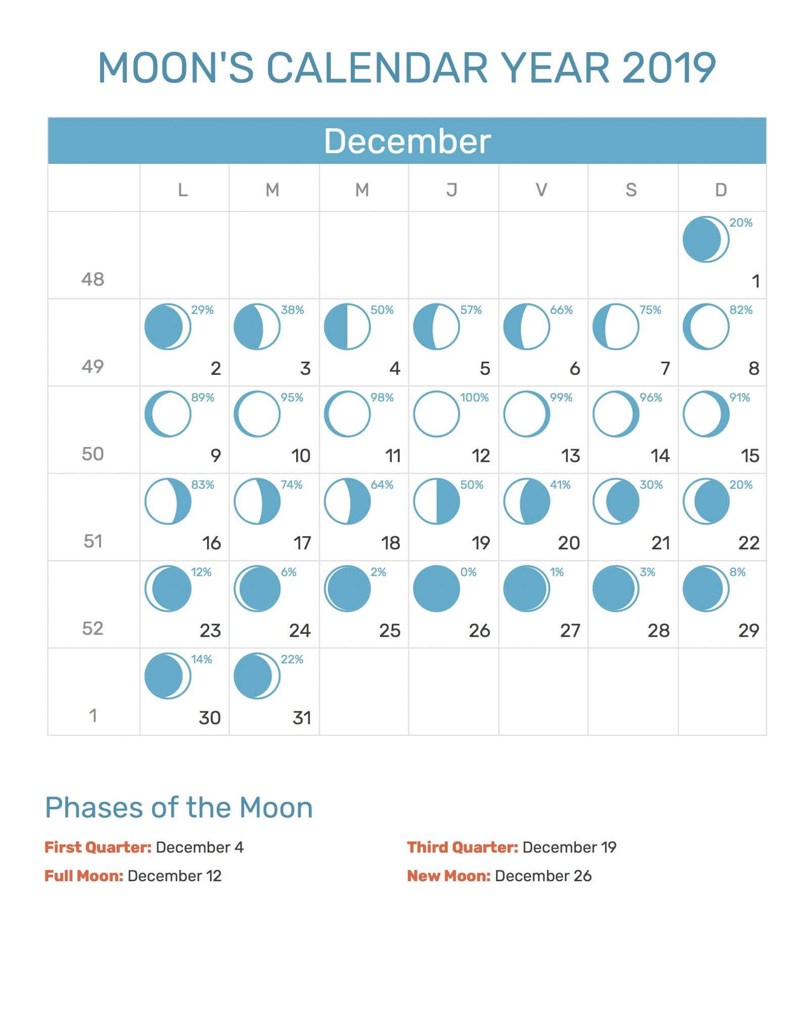 December 2019 Moon Phases Templates