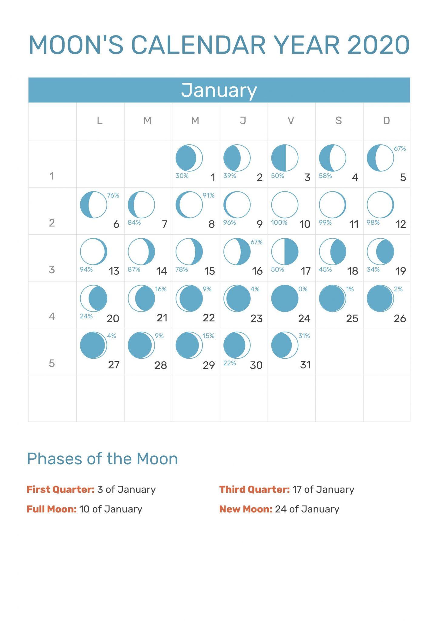 New Moon November 2020.New Full Moon Phases For January 2020 Lunar Calendar
