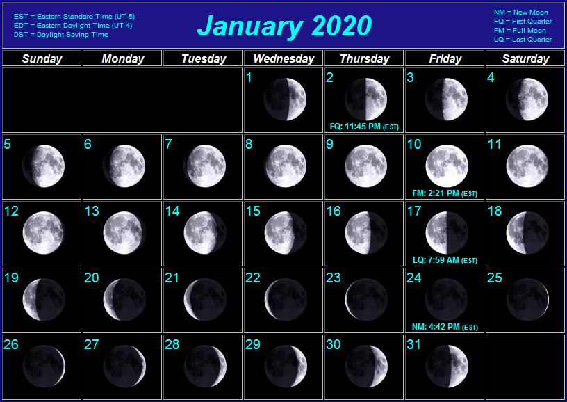 January 2020 Lunar Moon Phases