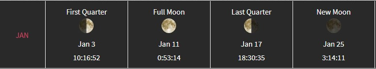 Moon Phases For January 2020 Month