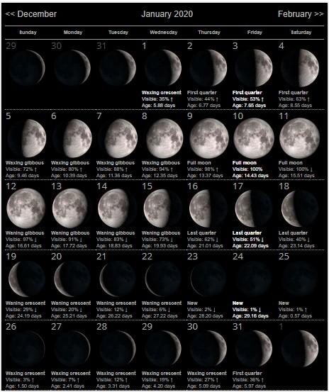 Moon Phases January 2020