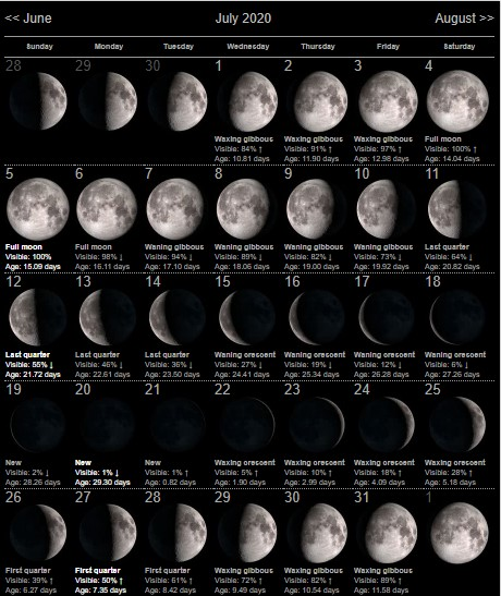 Moon Phases July 2020