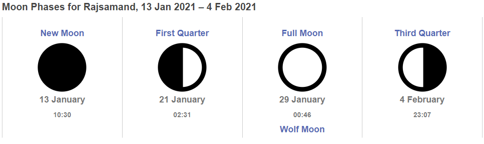 January Moon Phases Chart