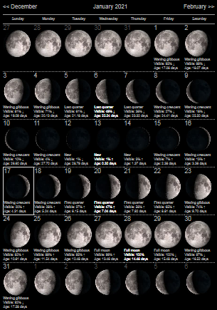 Moon Phases January 2021